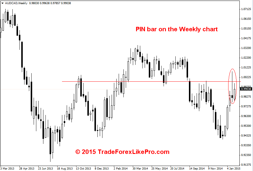 PIN bar on the AUD/CAD Weekly chart