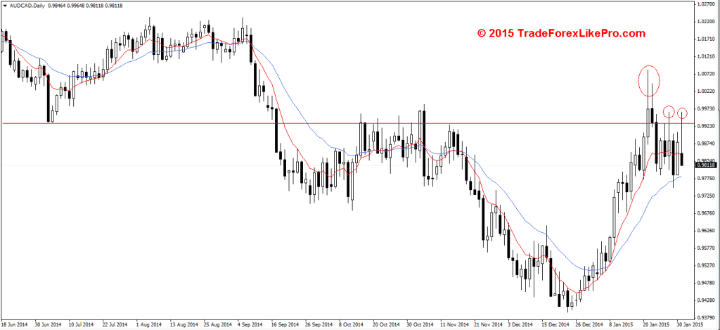AUD/CAD - Daily chart