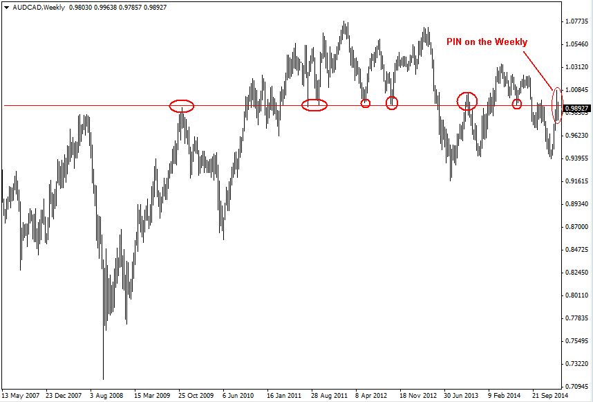 AUD/CAD - Weekly chart