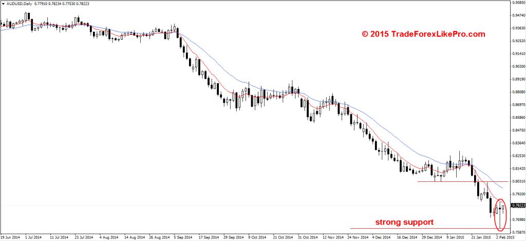 Bullish reversal PIN bar on the daily chart AUD/USD