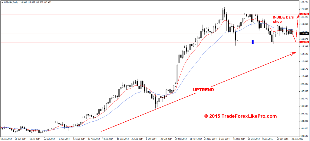 Inside bars / chop on the daily USD/JPY chart