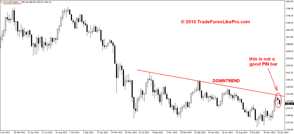 Gold - Weekly chart