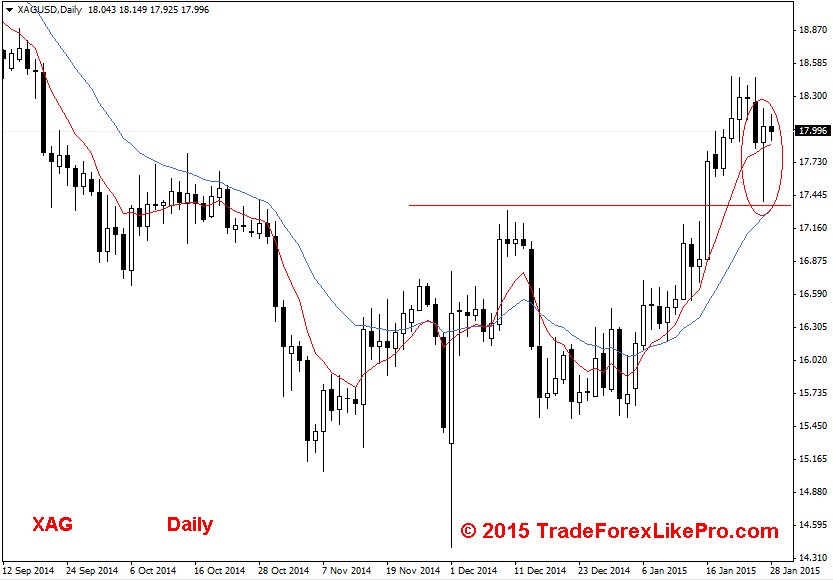 Silver - Daily chart